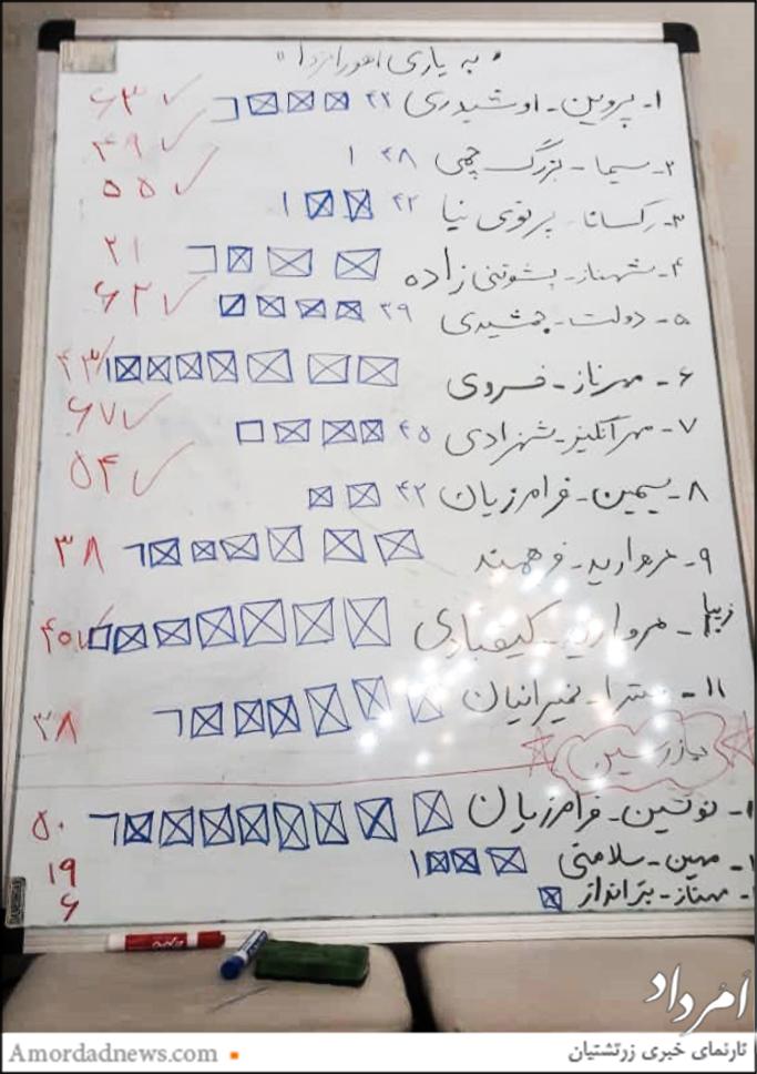 انتخاب هیاتمدیرهی سازمان زنان زرتشتی دوشنبه 21 آبانماه 1397 خورشیدی برگزار شد