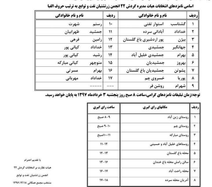 انتخابات انجمن تفت و توابع
