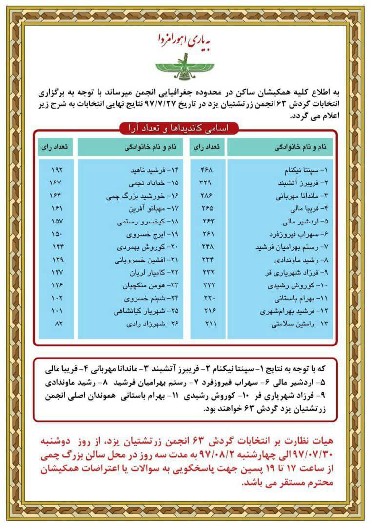 مهلت اعتراض به انتخابات انجمن زرتشتیان یزد اعلام شد